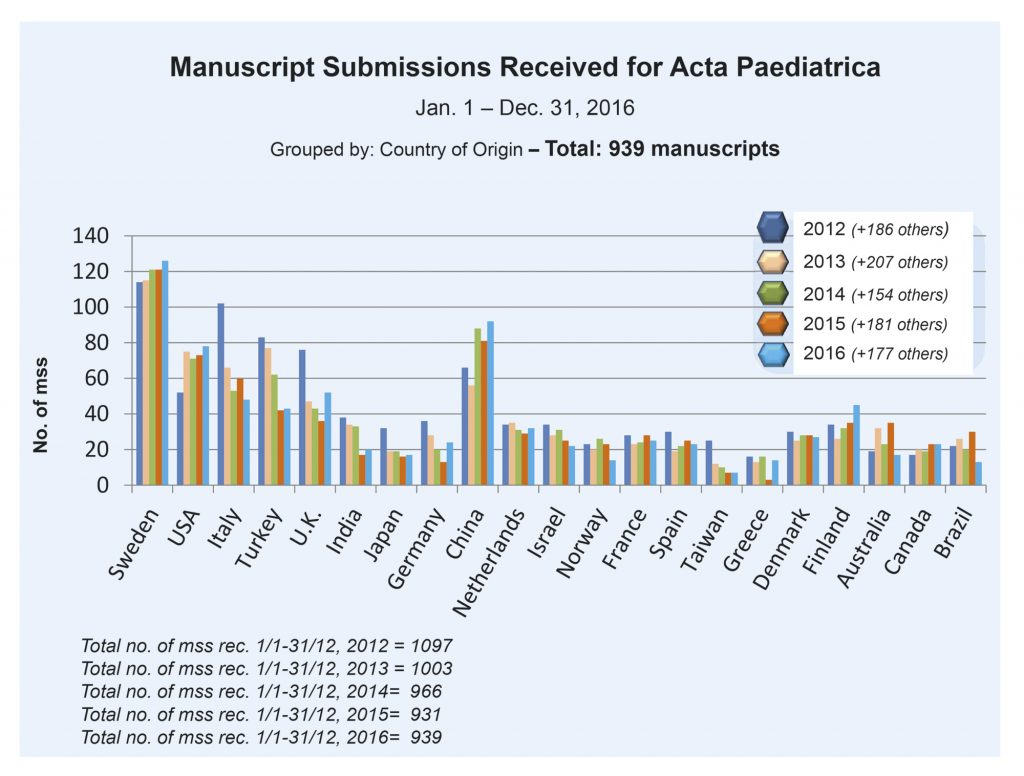 Antall manuskript mottatt til Acta Paediatrica 2012-16 fra ulike land.