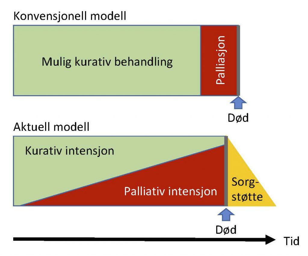 Konvensjonell versus aktuell forståelse av palliasjon. Palliativ oppfølging bør starte ved diagnosetidspunkt, og inkludere sorgstøtte(modifisert etter Lynn og Adamson, 2003)